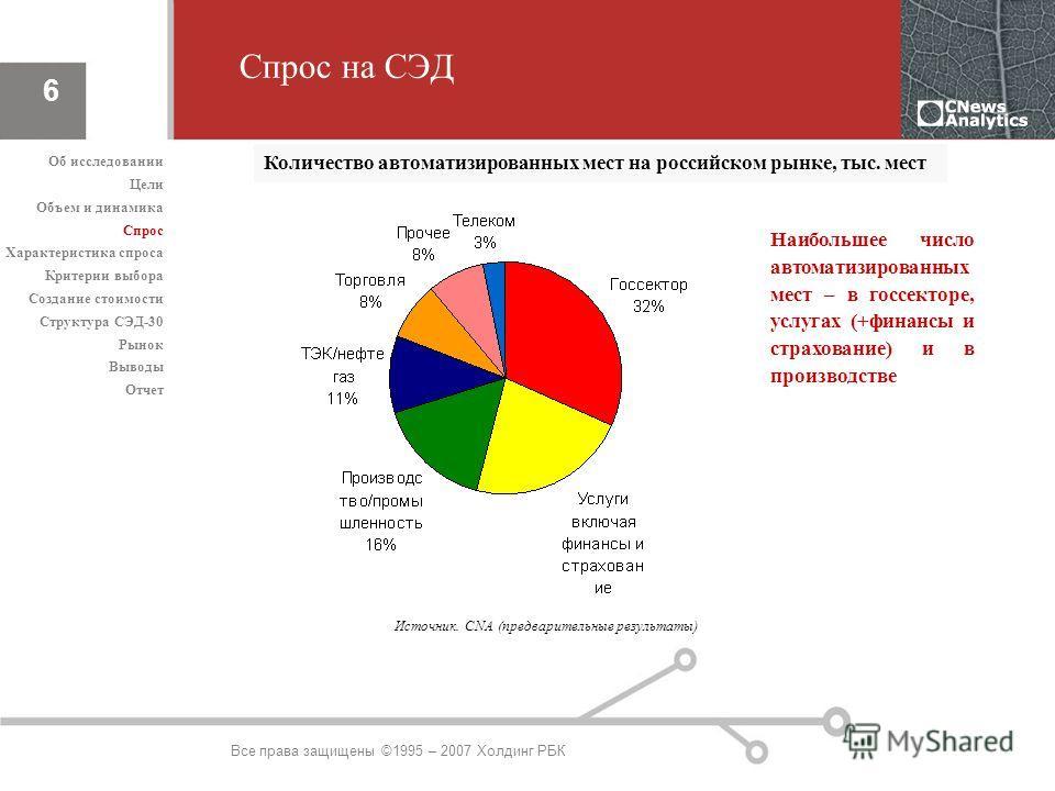 Все права защищены ©1995 – 2007 Холдинг РБК 6 Спрос на СЭД Количество автоматизированных мест на российском рынке, тыс. мест Наибольшее число автоматизированных мест – в госсекторе, услугах (+финансы и страхование) и в производстве Об исследовании Це