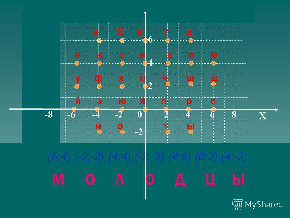x 86428642 -2 е ж з и к л м а б в г д у ф х ц ч ш щ й э ю я п р с н о т ы (6;4) (-2;-2) (4;4) (-2;-2) (4;6) (0;2) (4;-2) М О Л О Д Ц Ы y -8 -6 -4 -2 0 2 4 6 8