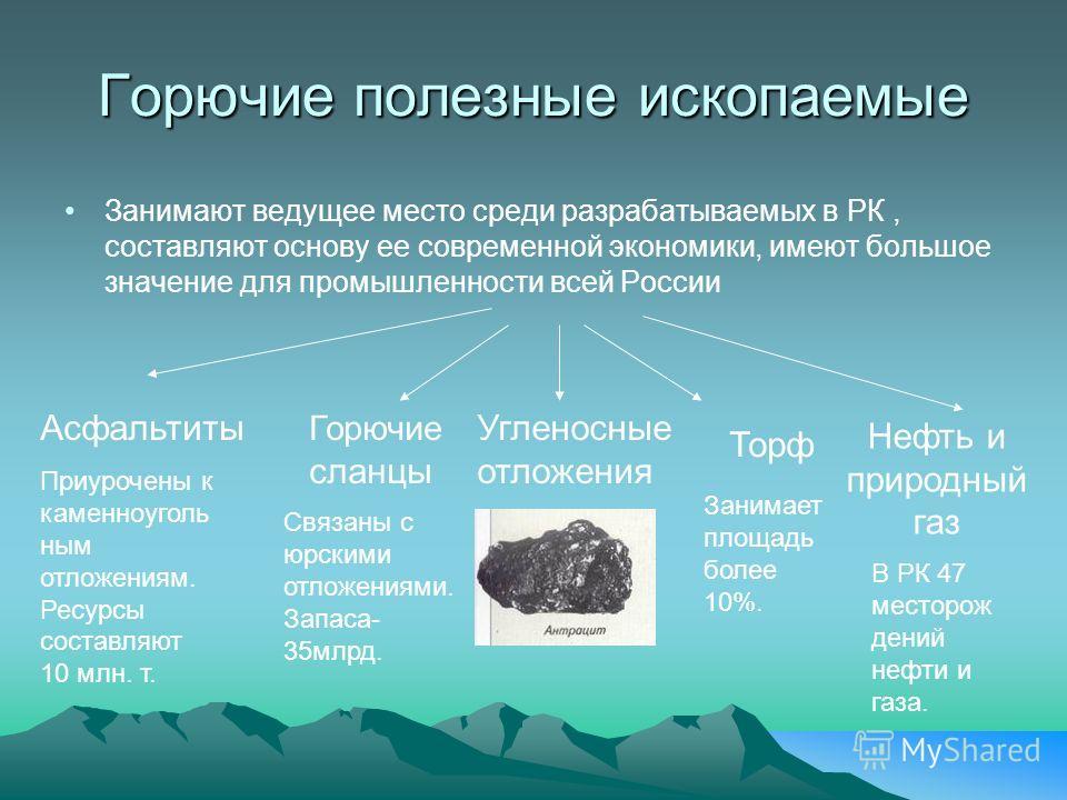 Горючие полезные ископаемые Занимают ведущее место среди разрабатываемых в РК, составляют основу ее современной экономики, имеют большое значение для промышленности всей России Угленосные отложения Горючие сланцы Асфальтиты Торф Нефть и природный газ