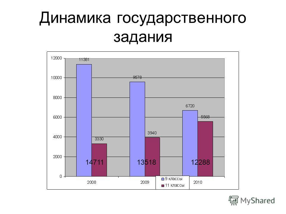 Динамика государственного задания 147111351812288