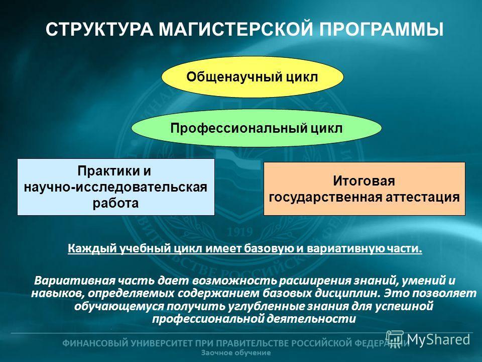 СТРУКТУРА МАГИСТЕРСКОЙ ПРОГРАММЫ Общенаучный цикл Профессиональный цикл Практики и научно-исследовательская работа Итоговая государственная аттестация Каждый учебный цикл имеет базовую и вариативную части. Вариативная часть дает возможность расширени