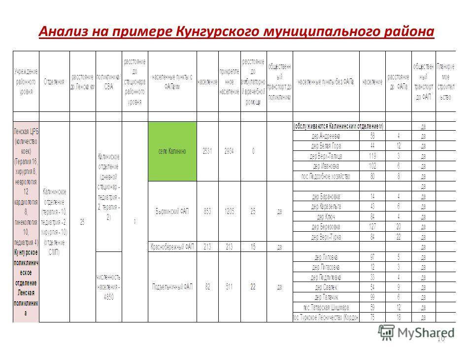 Анализ на примере Кунгурского муниципального района 10