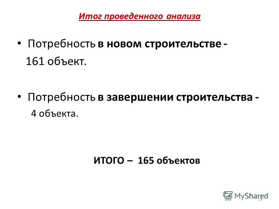 Итог проведенного анализа Потребность в новом строительстве - 161 объект. Потребность в завершении строительства - 4 объекта. ИТОГО – 165 объектов 14