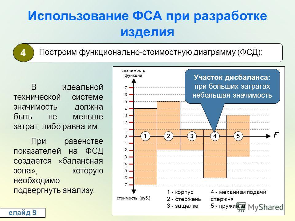 Использование ФСА при разработке изделия слайд 9 4 Построим функционально-стоимостную диаграмму (ФСД): В идеальной технической системе значимость должна быть не меньше затрат, либо равна им. При равенстве показателей на ФСД создается «балансная зона»