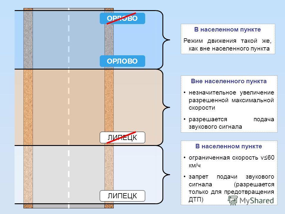 ЛИПЕЦК В населенном пункте ограниченная скорость v60 км/ч запрет подачи звукового сигнала (разрешается только для предотвращения ДТП) ЛИПЕЦК Вне населенного пункта незначительное увеличение разрешенной максимальной скорости разрешается подача звуково