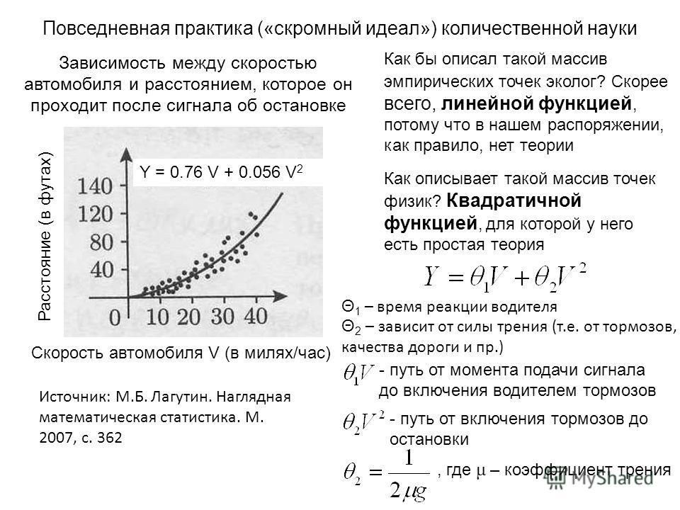 Повседневная практика («скромный идеал») количественной науки Источник: М.Б. Лагутин. Наглядная математическая статистика. М. 2007, с. 362 Скорость автомобиля V (в милях/час) Расстояние (в футах) Зависимость между скоростью автомобиля и расстоянием,