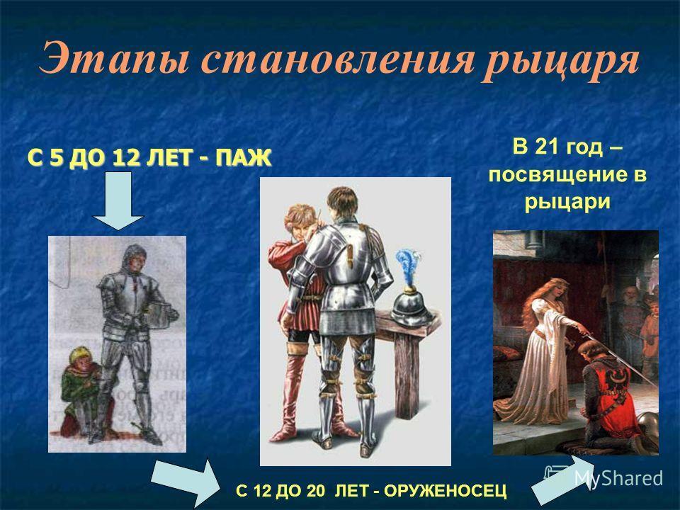 С 5 ДО 12 ЛЕТ - ПАЖ Этапы становления рыцаря С 12 ДО 20 ЛЕТ - ОРУЖЕНОСЕЦ В 21 год – посвящение в рыцари
