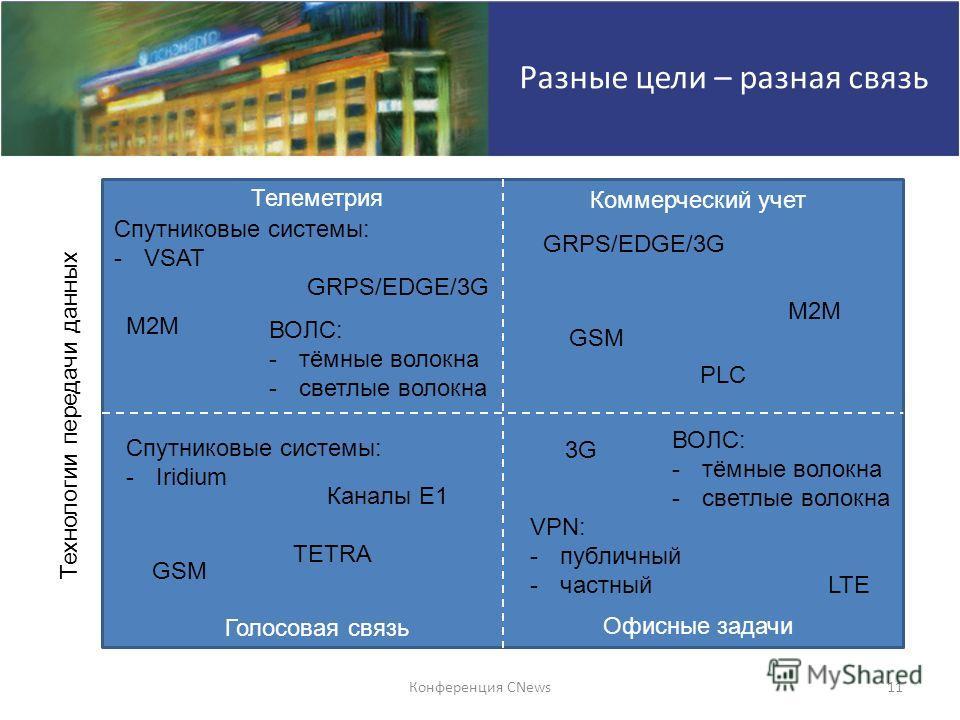 Конференция CNews11 Разные цели – разная связь Голосовая связь Офисные задачи Телеметрия Коммерческий учет Технологии передачи данных M2M GRPS/EDGE/3G Спутниковые системы: -Iridium Спутниковые системы: -VSAT GSM Каналы E1 ВОЛС: -тёмные волокна -светл