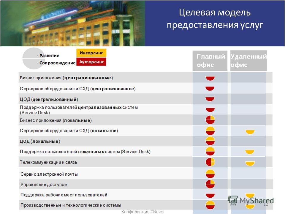 Конференция CNews 12 Целевая модель предоставления услуг