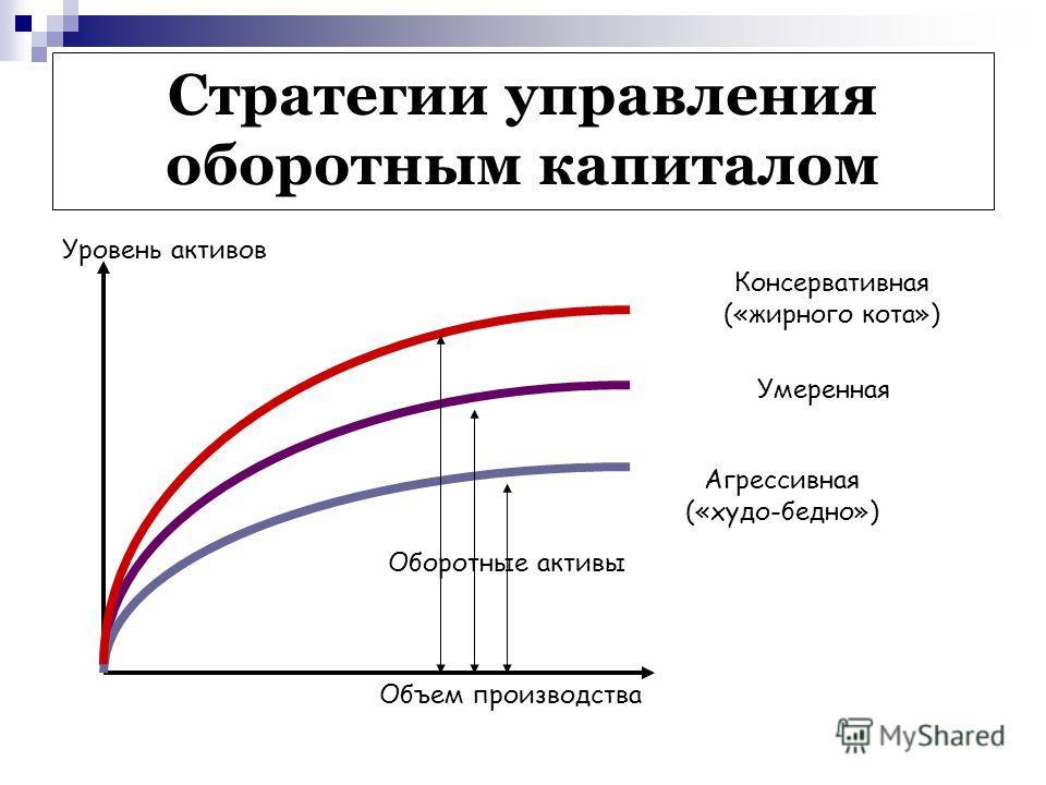 Презентация на тему Тема Управление оборотными активами План  20 Стратегии управления оборотным