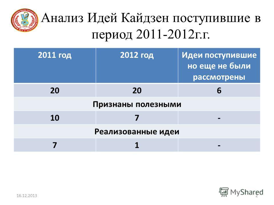 Анализ Идей Кайдзен поступившие в период 2011-2012г.г. 16.12.20132 2011 год2012 годИдеи поступившие но еще не были рассмотрены 20 6 Признаны полезными 107- Реализованные идеи 71-