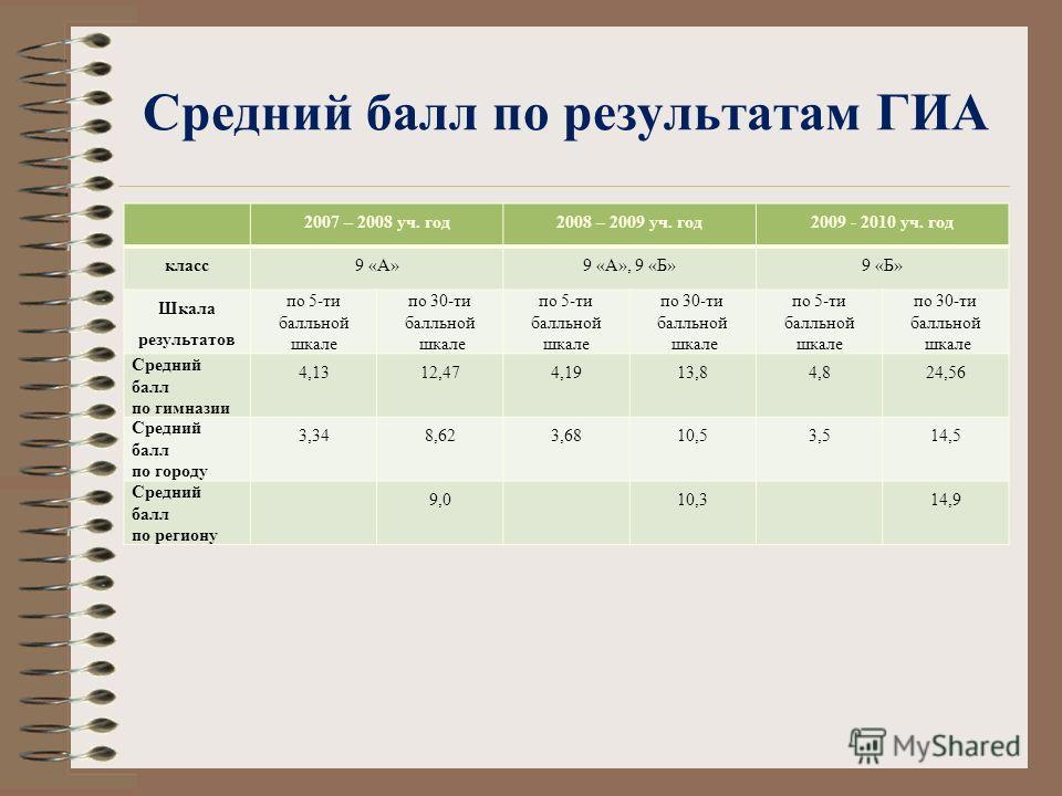 Средний балл по результатам ГИА 2007 – 2008 уч. год2008 – 2009 уч. год2009 - 2010 уч. год класс9 «А»9 «А», 9 «Б»9 «Б» Шкала результатов по 5-ти балльной шкале по 30-ти балльной шкале по 5-ти балльной шкале по 30-ти балльной шкале по 5-ти балльной шка