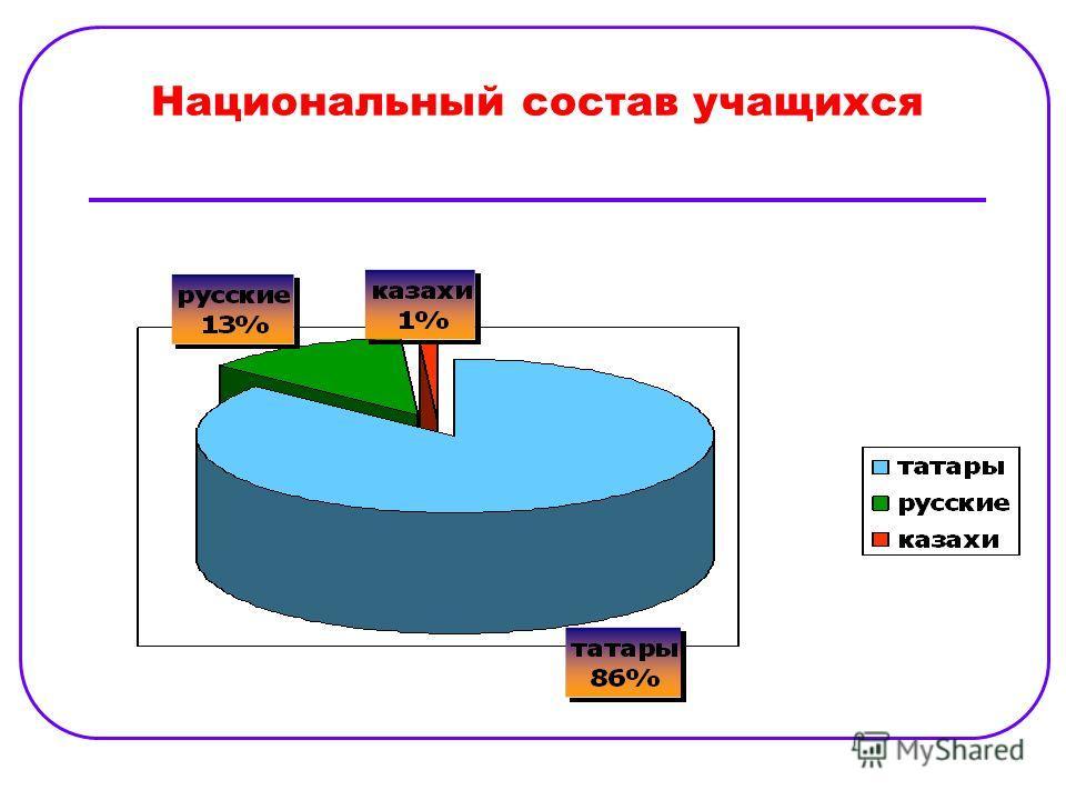 Национальный состав учащихся