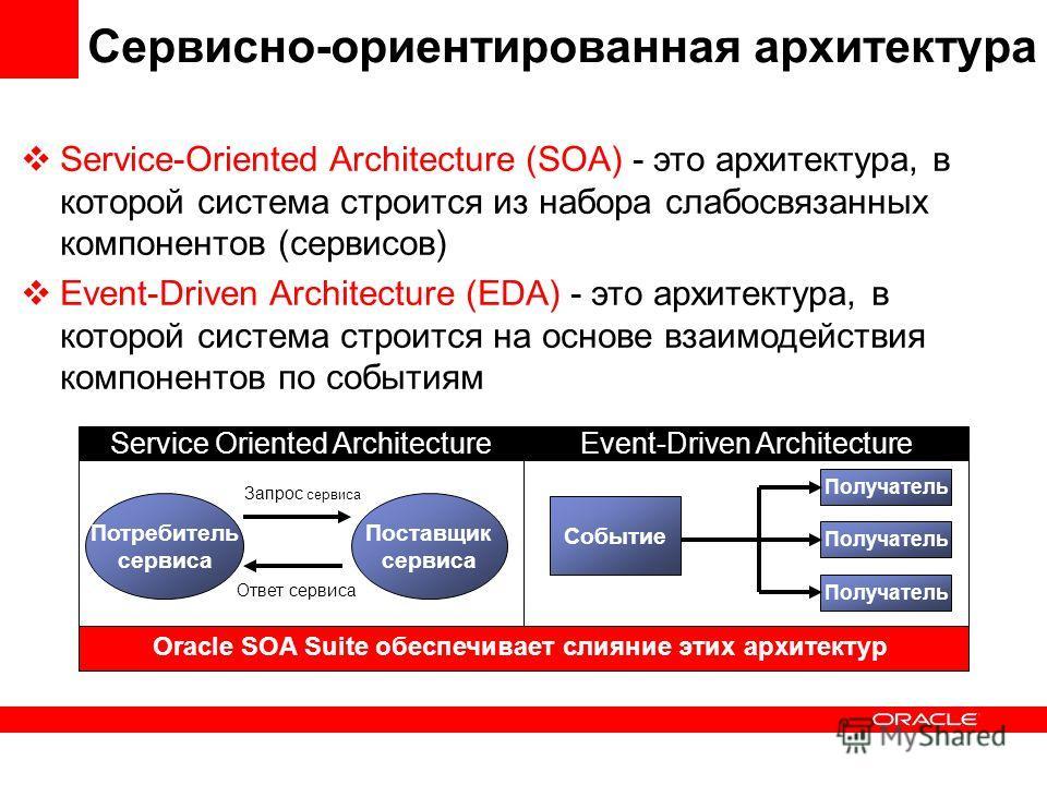 Сервисно-ориентированная архитектура Service-Oriented Architecture (SOA) - это архитектура, в которой система строится из набора слабосвязанных компонентов (сервисов) Event-Driven Architecture (EDA) - это архитектура, в которой система строится на ос