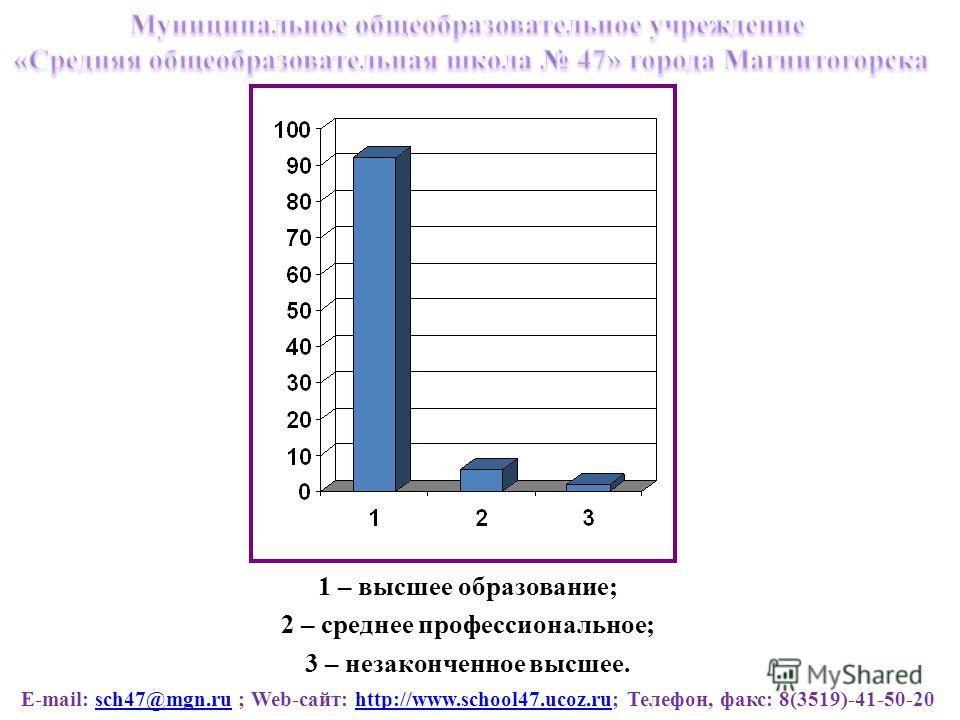 E-mail: sch47@mgn.ru ; Web-сайт: http://www.school47.ucoz.ru; Телефон, факс: 8(3519)-41-50-20sch47@mgn.ruhttp://www.school47.ucoz.ru 1 – высшее образование; 2 – среднее профессиональное; 3 – незаконченное высшее.