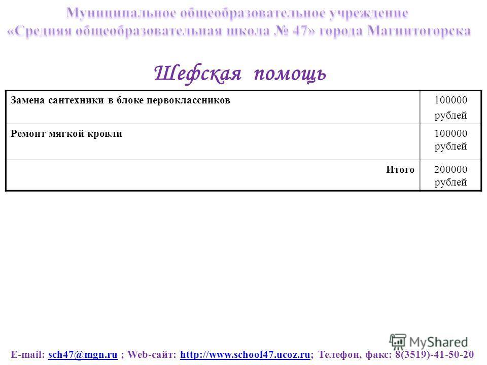E-mail: sch47@mgn.ru ; Web-сайт: http://www.school47.ucoz.ru; Телефон, факс: 8(3519)-41-50-20sch47@mgn.ruhttp://www.school47.ucoz.ru Шефская помощь Замена сантехники в блоке первоклассников100000 рублей Ремонт мягкой кровли100000 рублей Итого200000 р