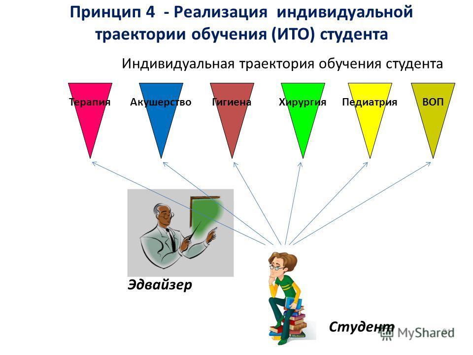 Индивидуальная траектория обучения студента 31 ТерапияАкушерствоГигиенаХирургияПедиатрияВОП Студент Эдвайзер Принцип 4 - Реализация индивидуальной траектории обучения (ИТО) студента