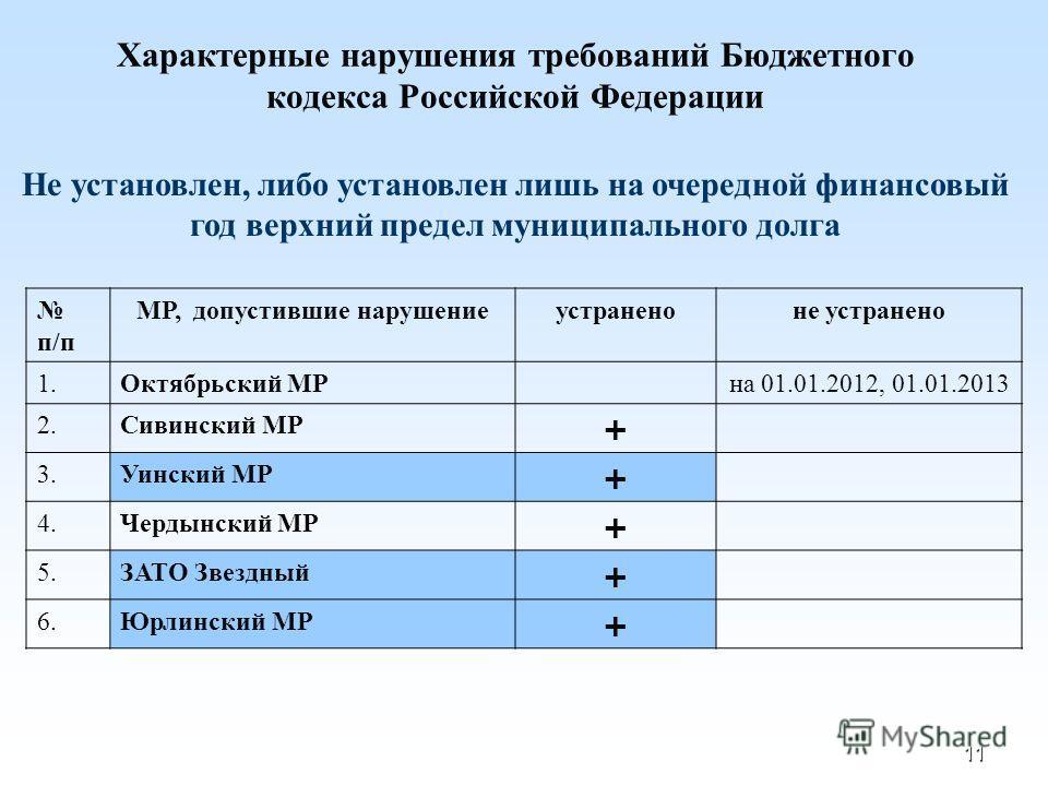 11 Характерные нарушения требований Бюджетного кодекса Российской Федерации Не установлен, либо установлен лишь на очередной финансовый год верхний предел муниципального долга п/п МР, допустившие нарушениеустраненоне устранено 1.Октябрьский МР на 01.