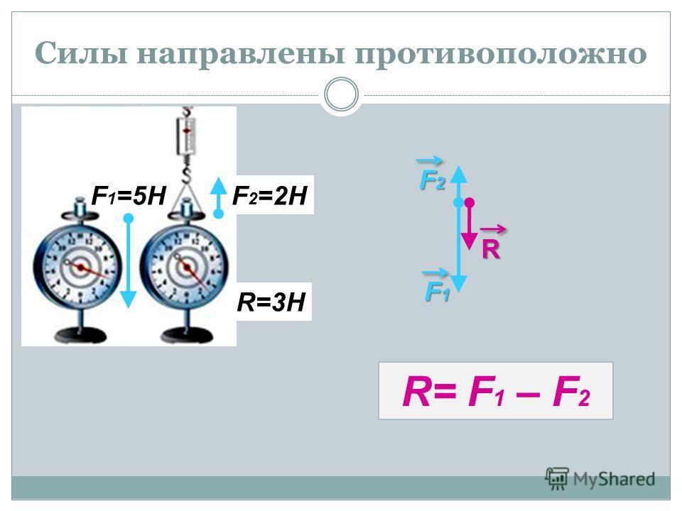 Силы направлены противоположно F 2 =2НF 1 =5Н R=3Н F2 F1 R R= F 1 – F 2