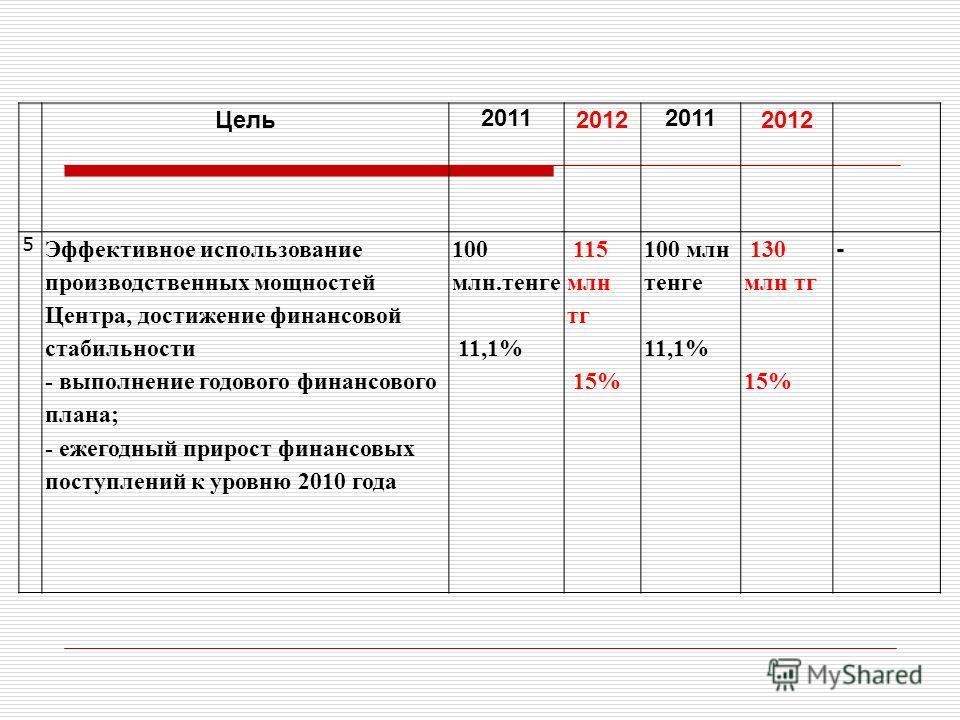 Цель 2011 2012 2011 2012 5 Эффективное использование производственных мощностей Центра, достижение финансовой стабильности - выполнение годового финансового плана; - ежегодный прирост финансовых поступлений к уровню 2010 года 100 млн.тенге 11,1% 115