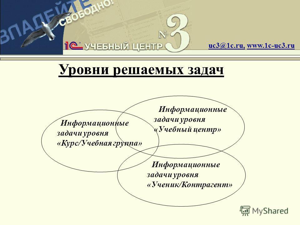 Уровни решаемых задач uc3@1c.ru, www.1c-uc3.ru Информационные задачи уровня «Курс/Учебная группа» Информационные задачи уровня «Ученик/Контрагент» Информационные задачи уровня «Учебный центр»