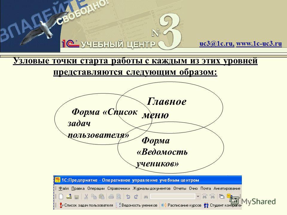 Узловые точки старта работы с каждым из этих уровней представляются следующим образом: uc3@1c.ru, www.1c-uc3.ru Форма «Список задач пользователя» Главное меню Форма «Ведомость учеников»