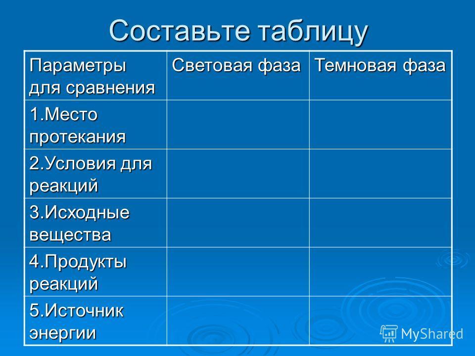 Составьте таблицу Параметры для сравнения Световая фаза Темновая фаза 1.Место протекания 2.Условия для реакций 3.Исходные вещества 4.Продукты реакций 5.Источник энергии