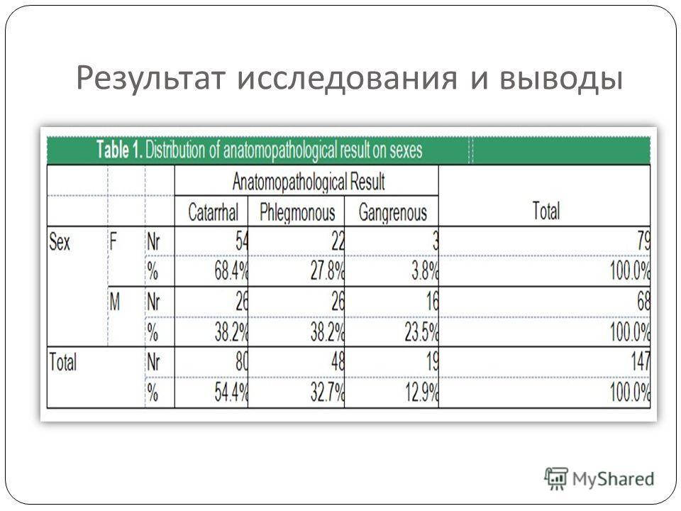 Результат исследования и выводы