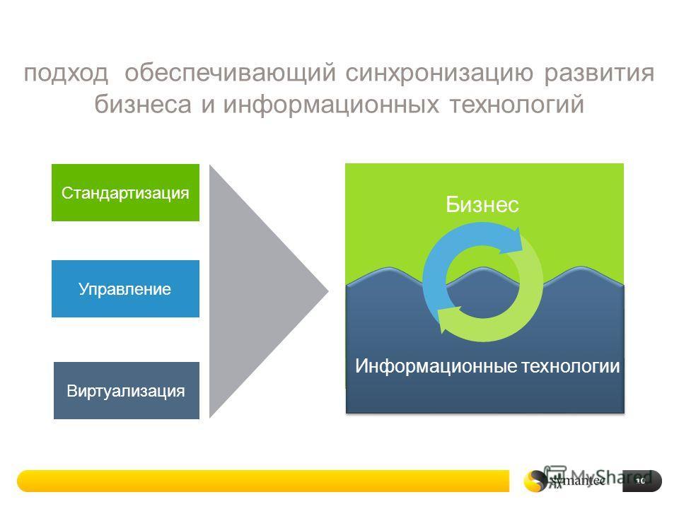 10 Бизнес Информационные технологии подход обеспечивающий синхронизацию развития бизнеса и информационных технологий Стандартизация Виртуализация Управление