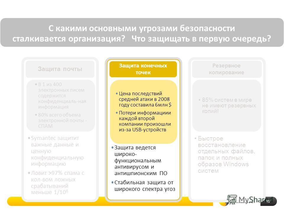 19 Symantec защитит важные данные и ценную конфиденциальную информацию Ловит >97% спама с кол-вом ложных срабатываний меньше 1/10 6 Защита почты Защита ведется широко- функциональным антивирусом и антишпионским ПО Стабильная защита от широкого спектр