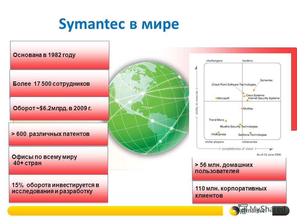 Основана в 1982 году Более 17 500 сотрудников Офисы по всему миру 40+ стран Офисы по всему миру 40+ стран Symantec в мире 2 110 млн. корпоративных клиентов Оборот ~$6.2млрд. в 2009 г. > 600 различных патентов > 56 млн. домашних пользователей 15% обор