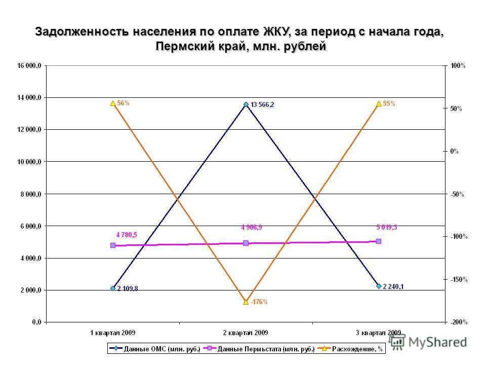 Задолженность населения по оплате ЖКУ, за период с начала года, Пермский край, млн. рублей
