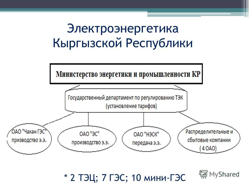 Электроэнергетика Кыргызской Республики * 2 ТЭЦ; 7 ГЭС; 10 мини-ГЭС