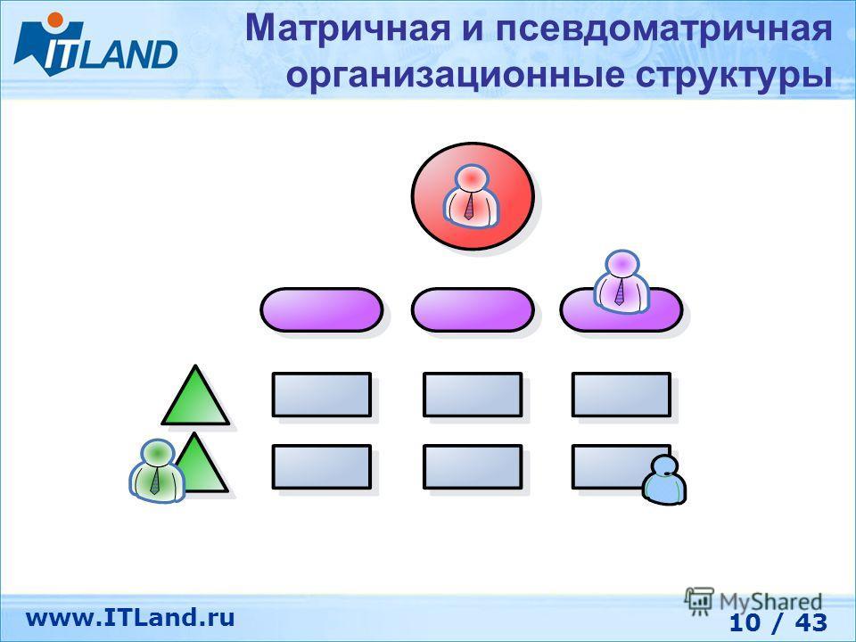 10 / 43 www.ITLand.ru Матричная и псевдоматричная организационные структуры