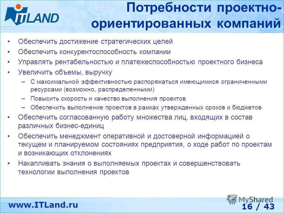 16 / 43 www.ITLand.ru Обеспечить достижение стратегических целей Обеспечить конкурентоспособность компании Управлять рентабельностью и платежеспособностью проектного бизнеса Увеличить объемы, выручку –С максимальной эффективностью распоряжаться имеющ