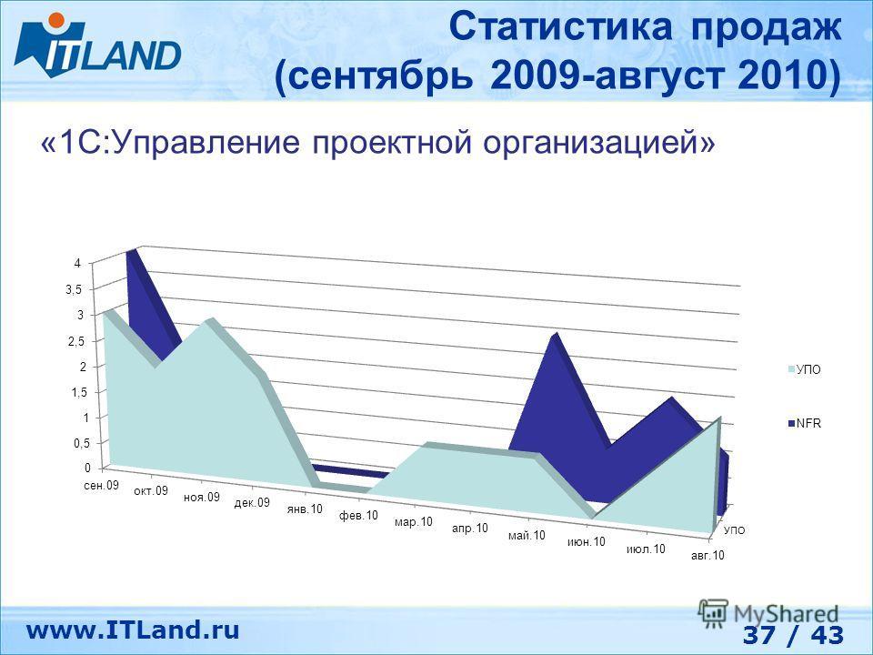 37 / 43 www.ITLand.ru Статистика продаж (сентябрь 2009-август 2010) «1С:Управление проектной организацией»
