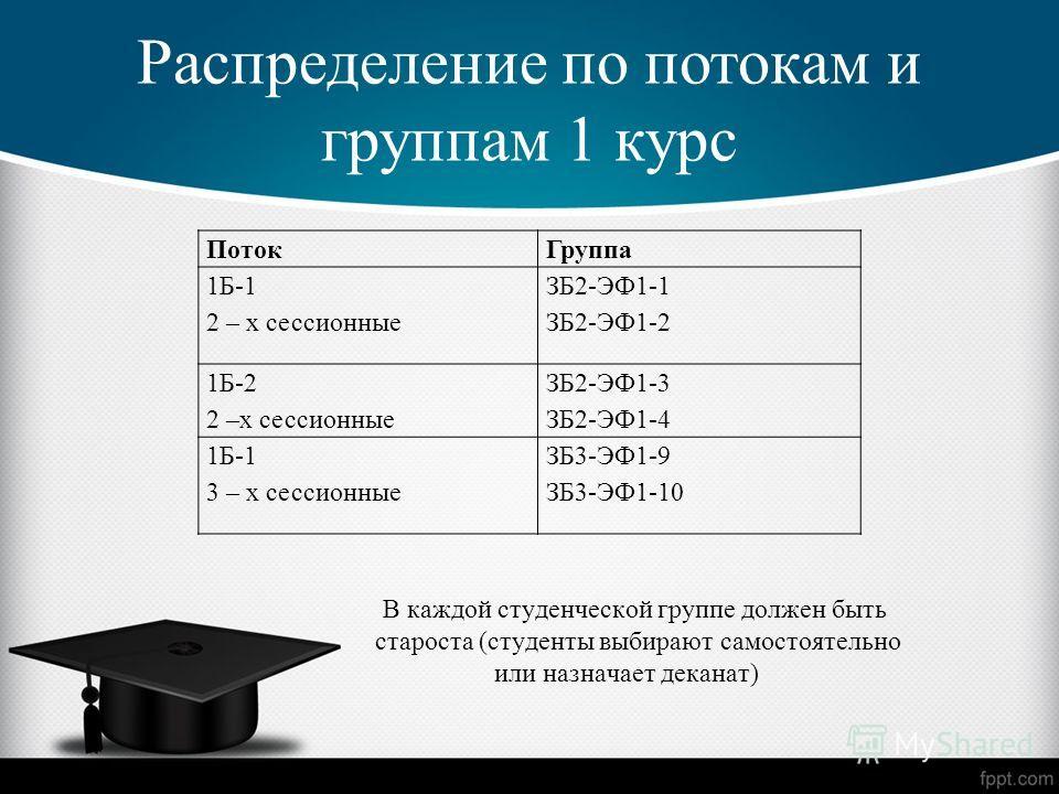 Распределение по потокам и группам 1 курс В каждой студенческой группе должен быть староста (студенты выбирают самостоятельно или назначает деканат) ПотокГруппа 1Б-1 2 – х сессионные ЗБ2-ЭФ1-1 ЗБ2-ЭФ1-2 1Б-2 2 –х сессионные ЗБ2-ЭФ1-3 ЗБ2-ЭФ1-4 1Б-1 3