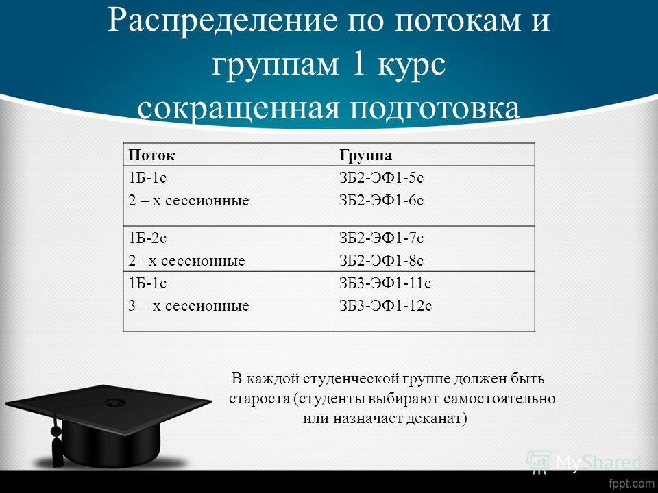 Распределение по потокам и группам 1 курс сокращенная подготовка В каждой студенческой группе должен быть староста (студенты выбирают самостоятельно или назначает деканат) ПотокГруппа 1Б-1с 2 – х сессионные ЗБ2-ЭФ1-5с ЗБ2-ЭФ1-6с 1Б-2с 2 –х сессионные