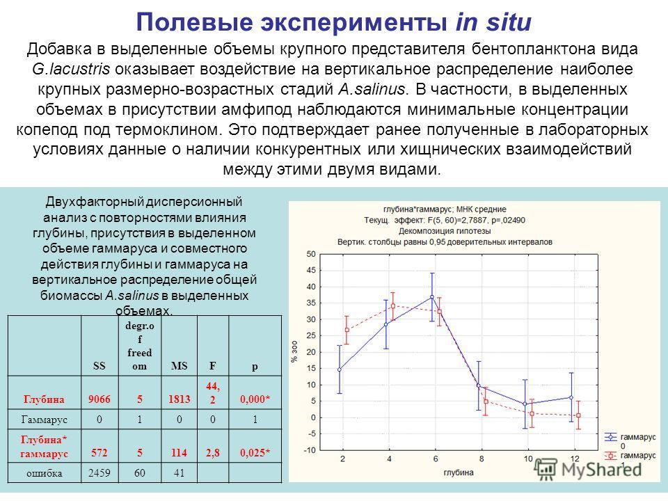 Двухфакторный дисперсионный анализ с повторностями влияния глубины, присутствия в выделенном объеме гаммаруса и совместного действия глубины и гаммаруса на вертикальное распределение общей биомассы A.salinus в выделенных объемах. SS degr.o f freed om