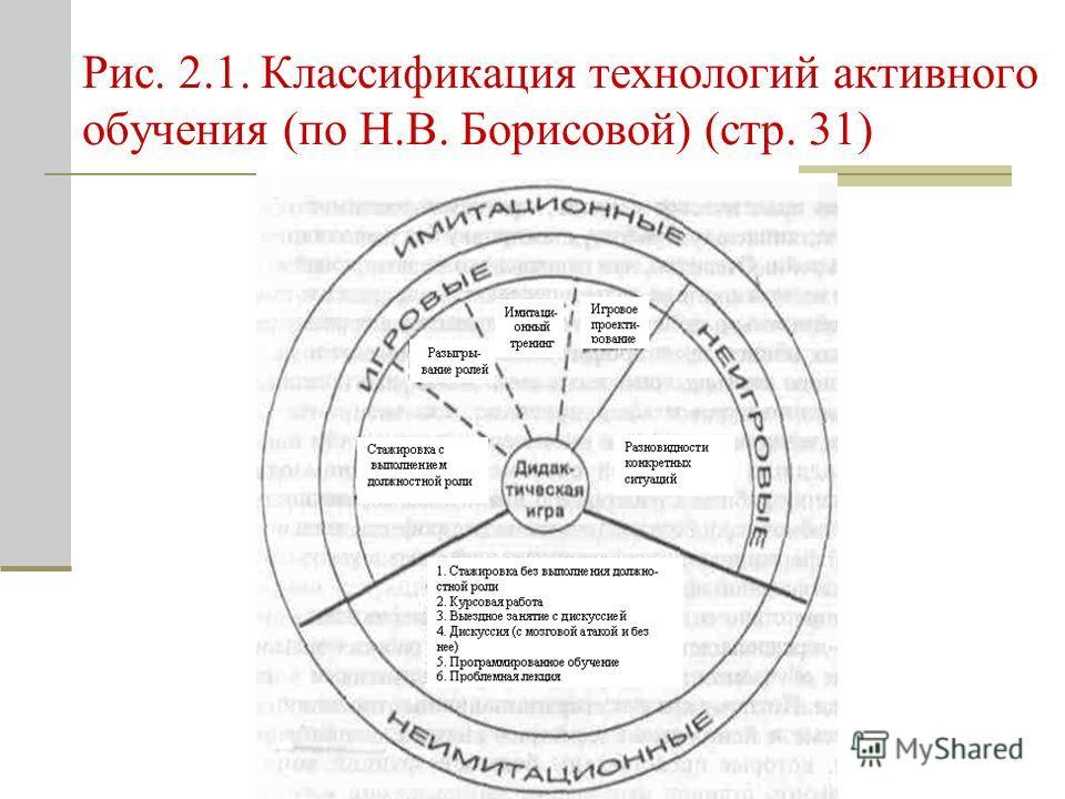 Рис. 2.1. Классификация технологий активного обучения (по Н.В. Борисовой) (стр. 31)