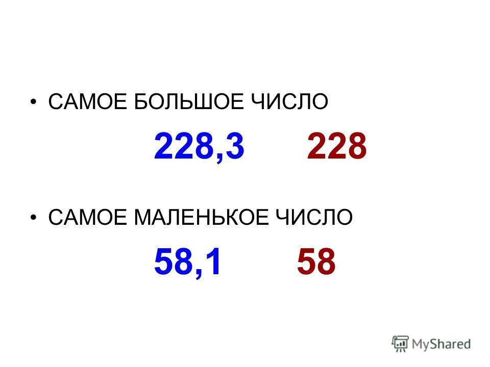 САМОЕ БОЛЬШОЕ ЧИСЛО 228,3 228 САМОЕ МАЛЕНЬКОЕ ЧИСЛО 58,1 58