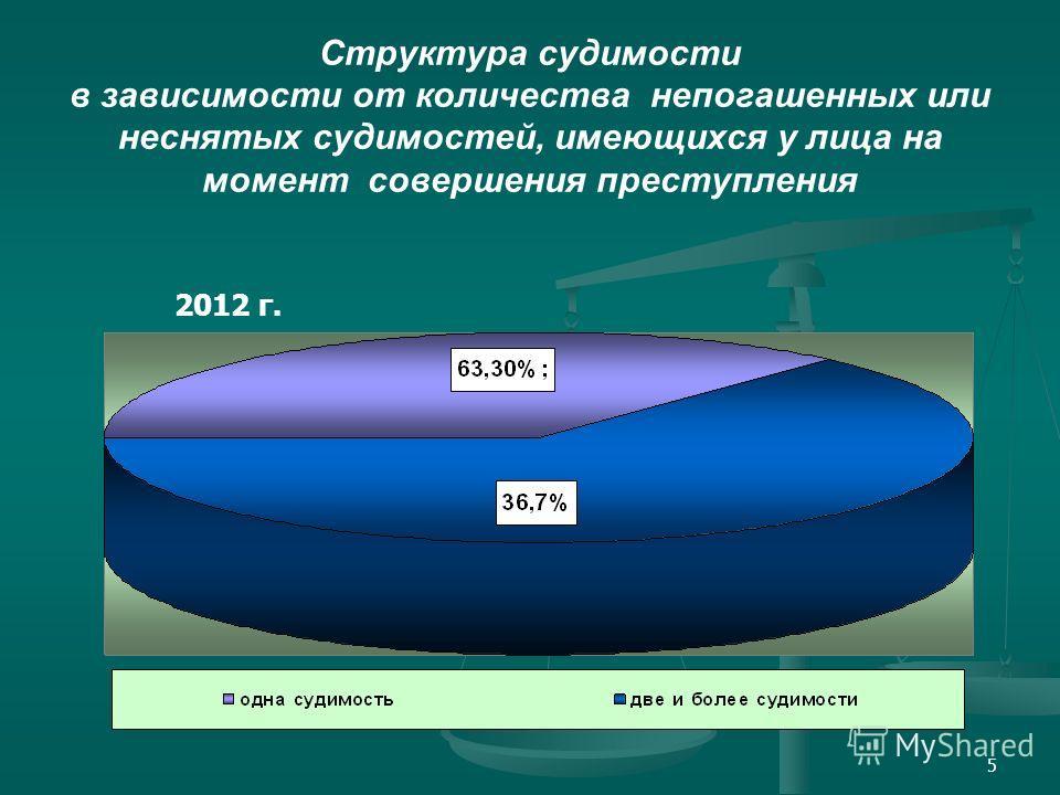 5 Структура судимости в зависимости от количества непогашенных или неснятых судимостей, имеющихся у лица на момент совершения преступления 2012 г.