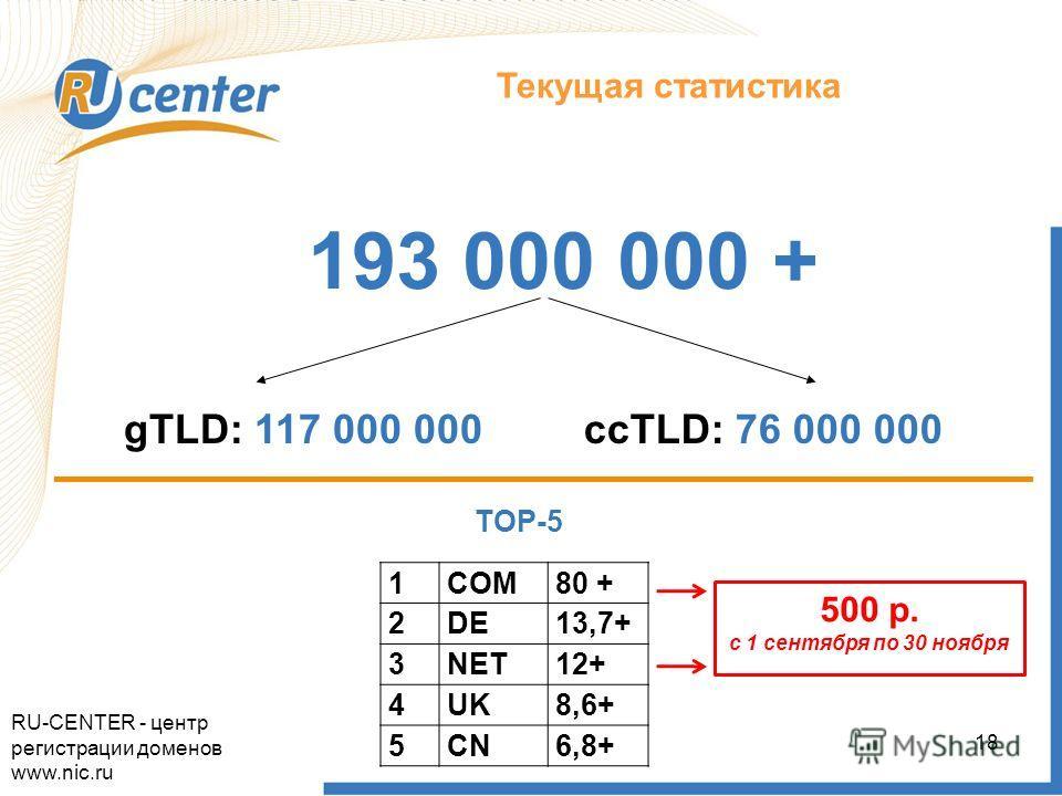 Как работает домен TEL? Текущая статистика 193 000 000 + gTLD: 117 000 000ccTLD: 76 000 000 TOP-5 1COM80 + 2DE13,7+ 3NET12+ 4UK8,6+ 5CN6,8+ 500 р. с 1 сентября по 30 ноября RU-CENTER - центр регистрации доменов www.nic.ru 18