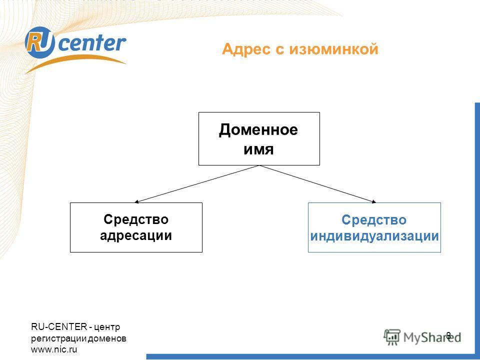 Адрес с изюминкой Доменное имя Средство адресации Средство индивидуализации RU-CENTER - центр регистрации доменов www.nic.ru 8