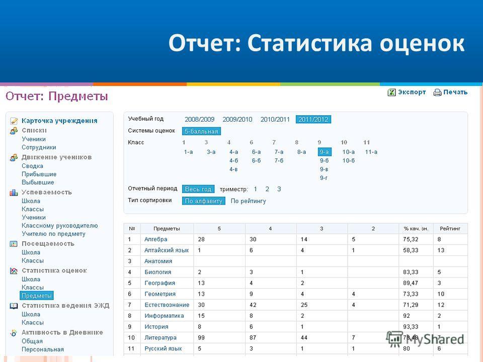Отчет: Статистика оценок