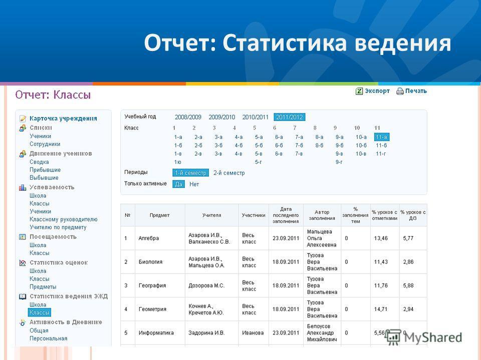 Отчет: Статистика ведения