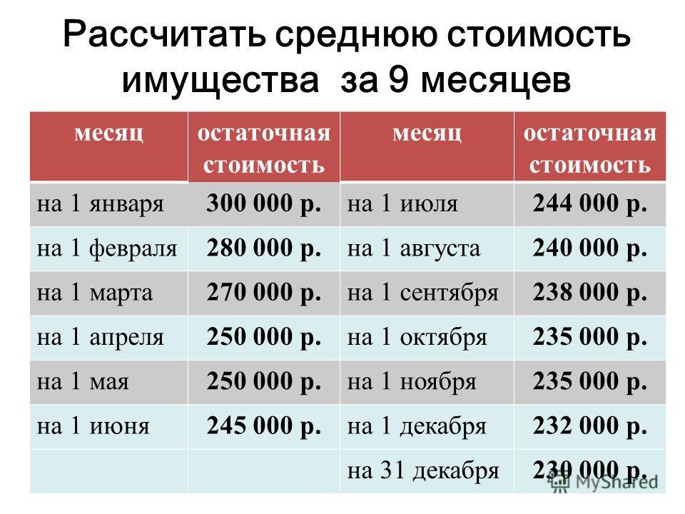 Рассчитать среднюю стоимость имущества за 9 месяцев месяцостаточная стоимость месяцостаточная стоимость на 1 января300 000 р.на 1 июля244 000 р. на 1 февраля 280 000 р.на 1 августа240 000 р. на 1 марта270 000 р.на 1 сентября238 000 р. на 1 апреля250