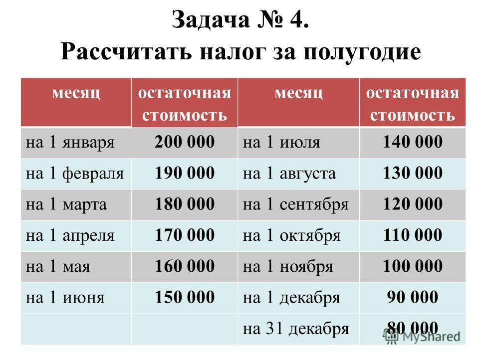 Задача 4. Рассчитать налог за полугодие месяцостаточная стоимость месяцостаточная стоимость на 1 января200 000на 1 июля140 000 на 1 февраля 190 000на 1 августа130 000 на 1 марта180 000на 1 сентября120 000 на 1 апреля170 000на 1 октября110 000 на 1 ма
