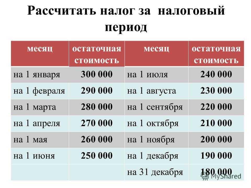 Рассчитать налог за налоговый период месяцостаточная стоимость месяцостаточная стоимость на 1 января300 000на 1 июля240 000 на 1 февраля 290 000на 1 августа230 000 на 1 марта280 000на 1 сентября220 000 на 1 апреля270 000на 1 октября210 000 на 1 мая26