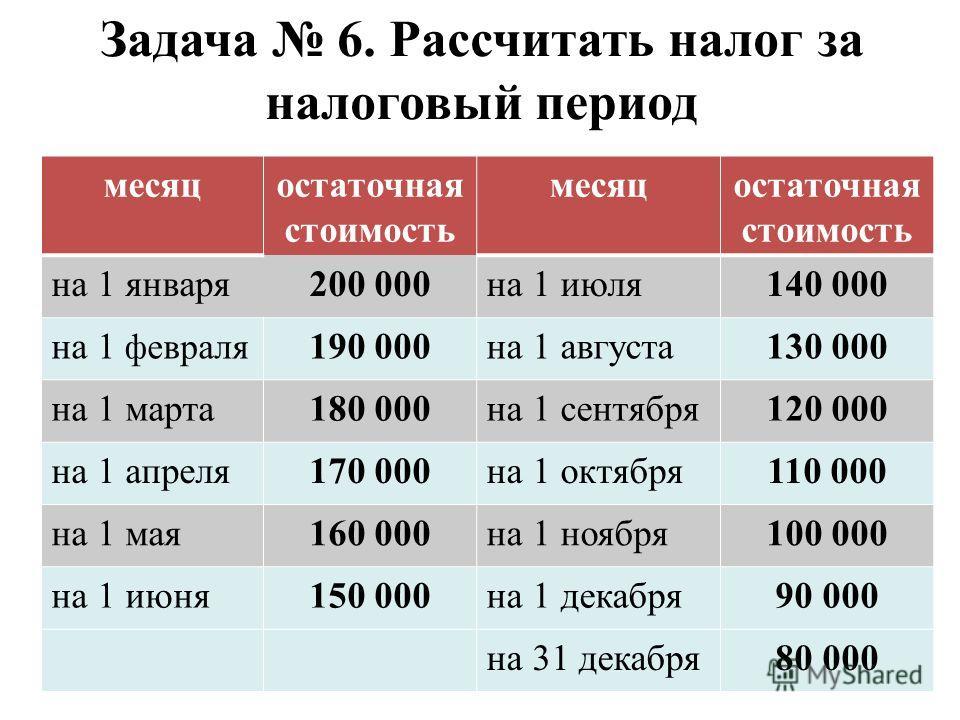 Задача 6. Рассчитать налог за налоговый период месяцостаточная стоимость месяцостаточная стоимость на 1 января200 000на 1 июля140 000 на 1 февраля 190 000на 1 августа130 000 на 1 марта180 000на 1 сентября120 000 на 1 апреля170 000на 1 октября110 000